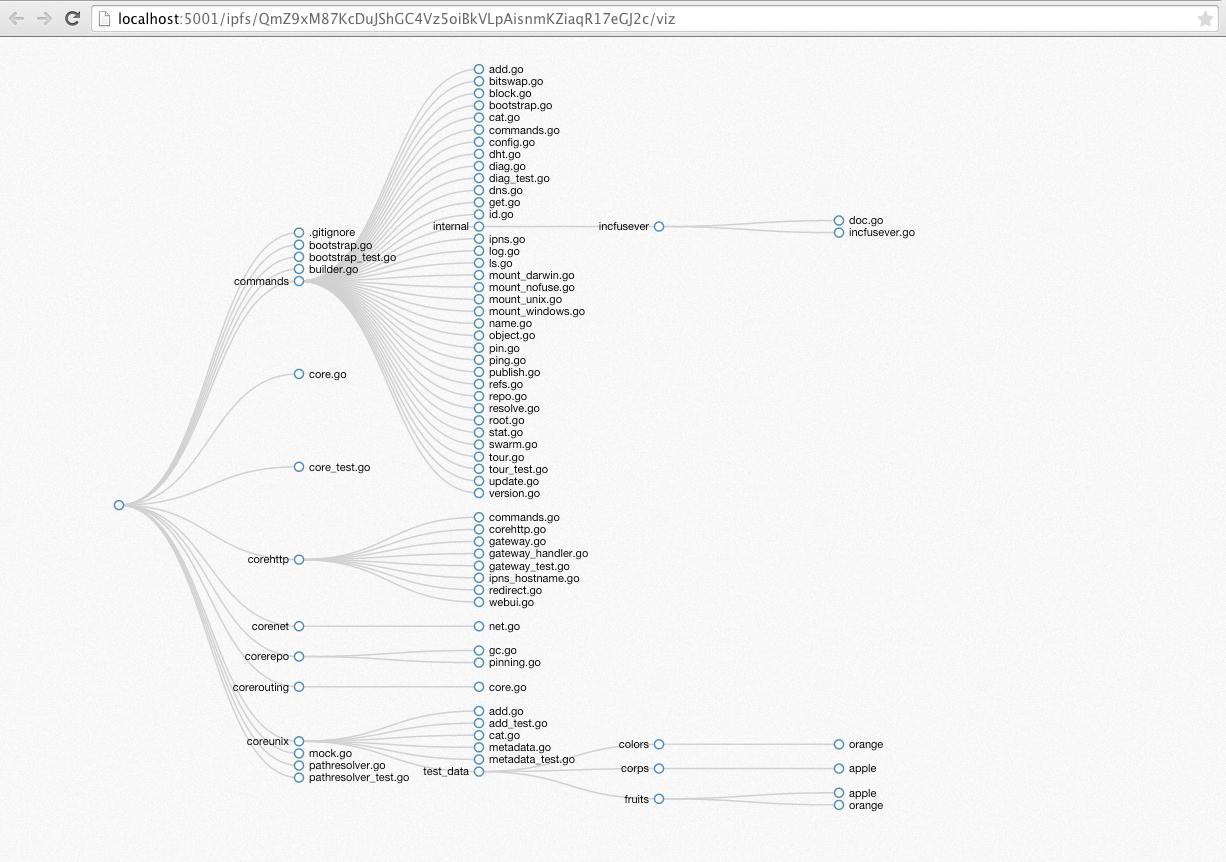 Design Ipld Explorer Issue 11 Ipfs Ipfs Gui Github