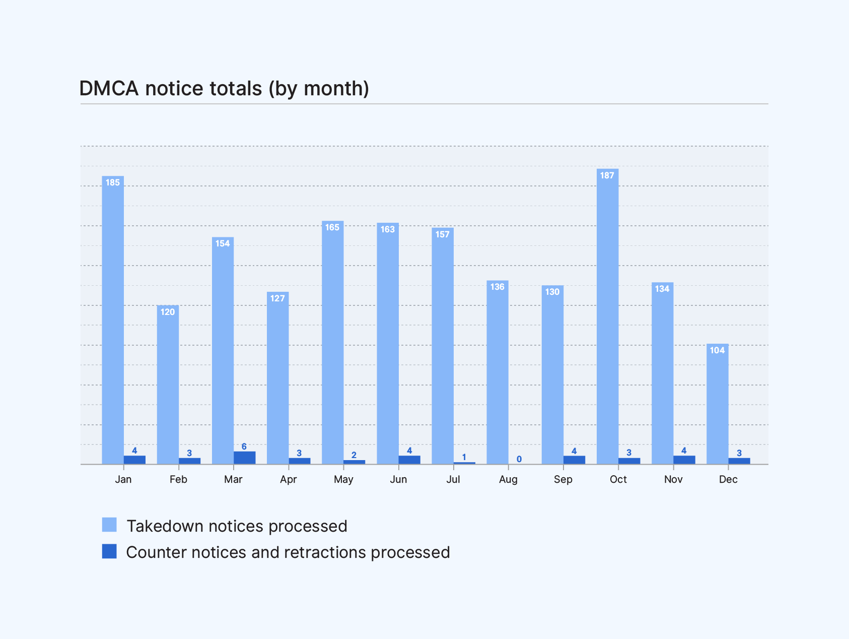 Bar graph of DMCA notice totals by month comparing takedown notices processed to counter notices and retractions processed.