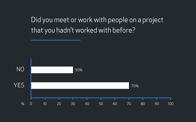 """Bar graph showing results for the question """"Did you meet or work with people on a project that you hadn't worked with before?"""" Results are 30 percent """"No"""" and 70 percent """"Yes""""."""
