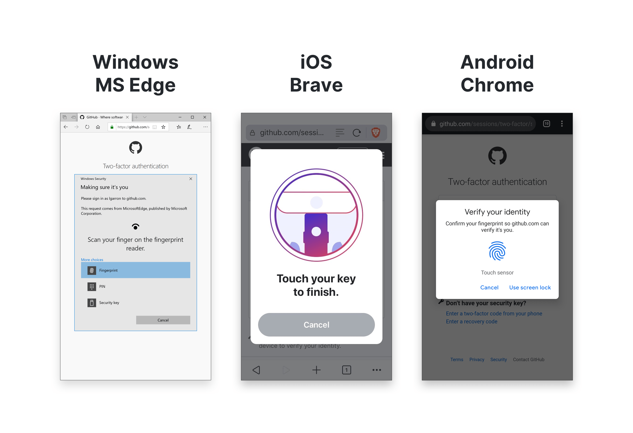 Security key authentication prompts for GitHub in three browsers: Microsoft Edge on Windows using Windows Hello (fingerprint, PIN, or security key), Brave on iOS using the YubiKey 5Ci, and Chrome on Android using a fingerprint reader.