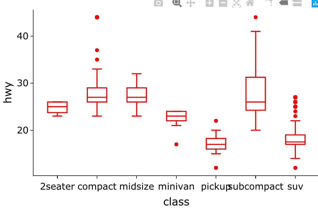 Boxplot Outliers Are Shown In Black Using Ggplotly Issue
