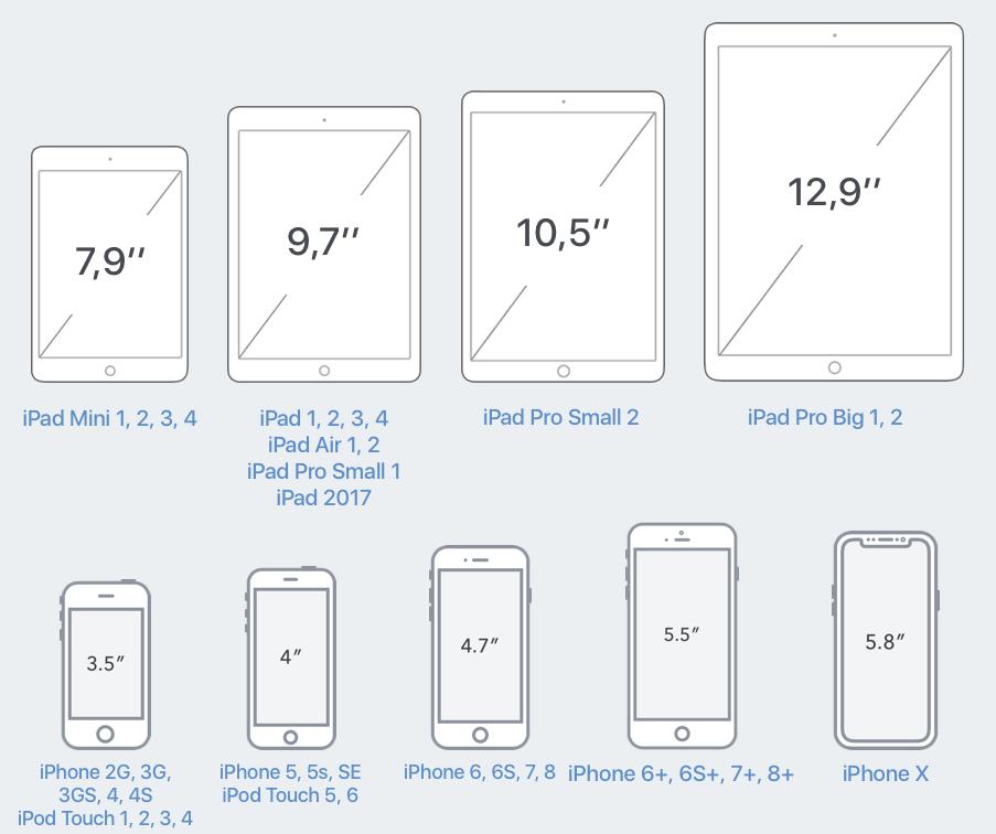 tailles d ecran des appareils ios