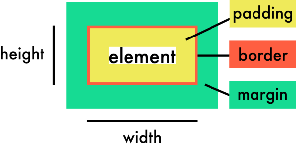 Control an element's width and height - Create Web Page ...