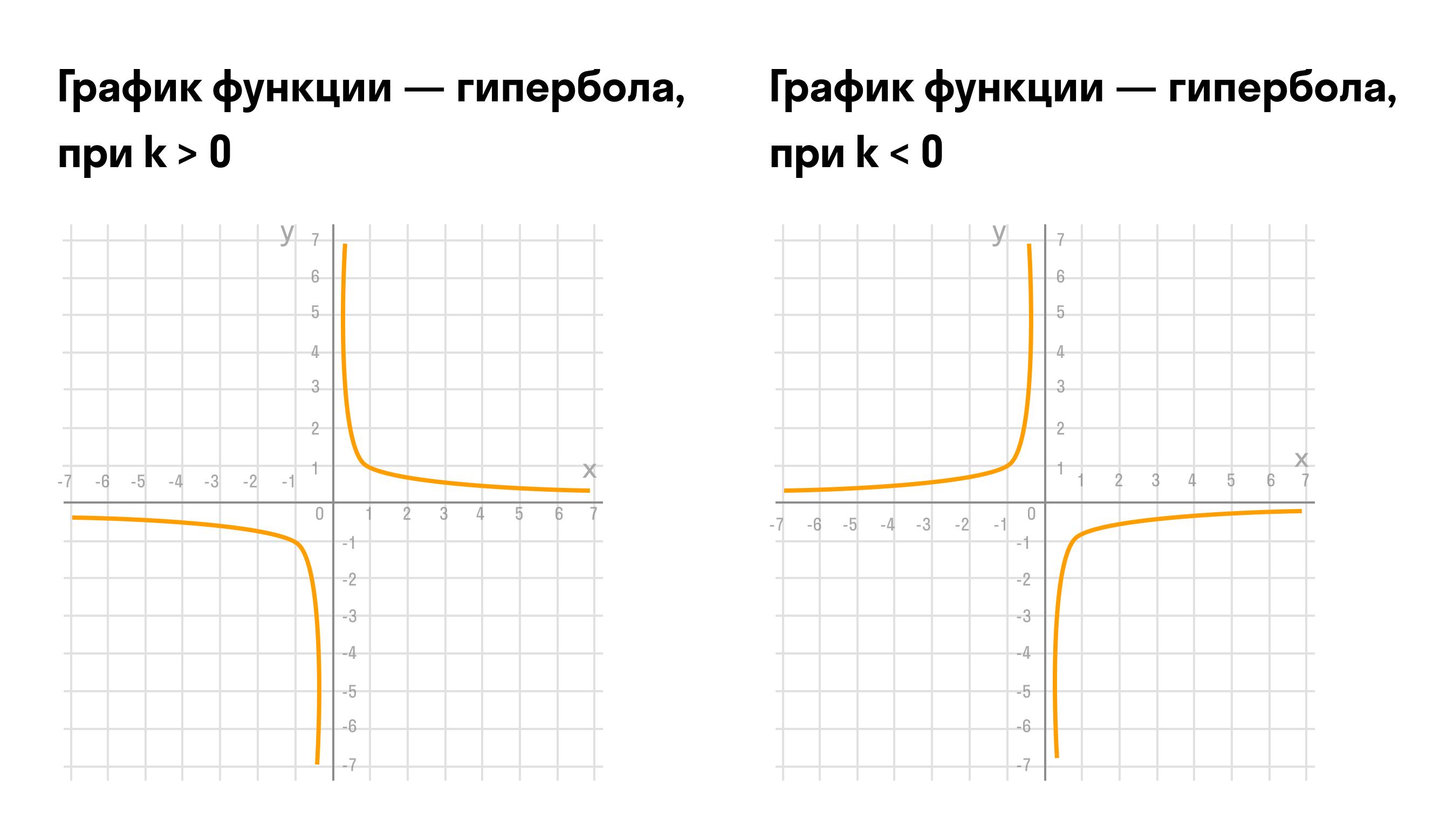 Формула коэффициента обратной пропорциональности