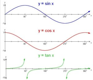 Trigonometry  graphing the sine, cosine and tangent functions