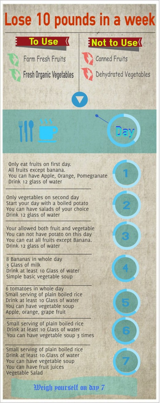 Lose 10 pounds in a week diet chart. Easy to follow instructions for detailed info please read all 7 articles.