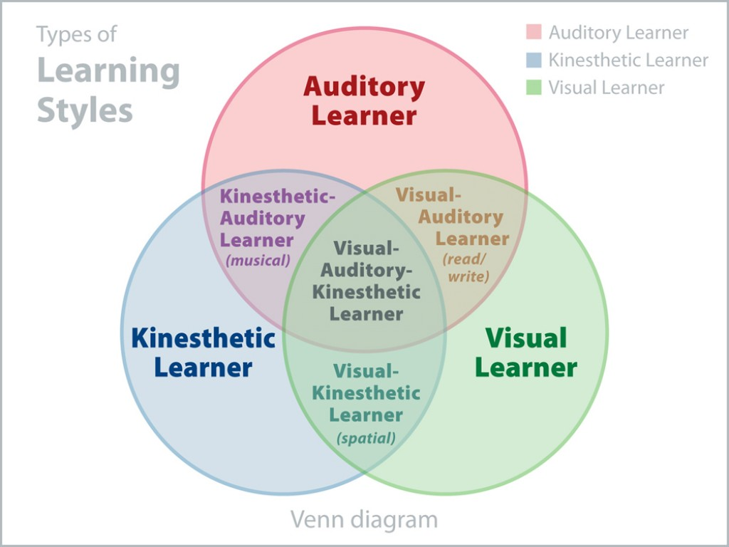 Is It A Learning Disability Or A Learning Style