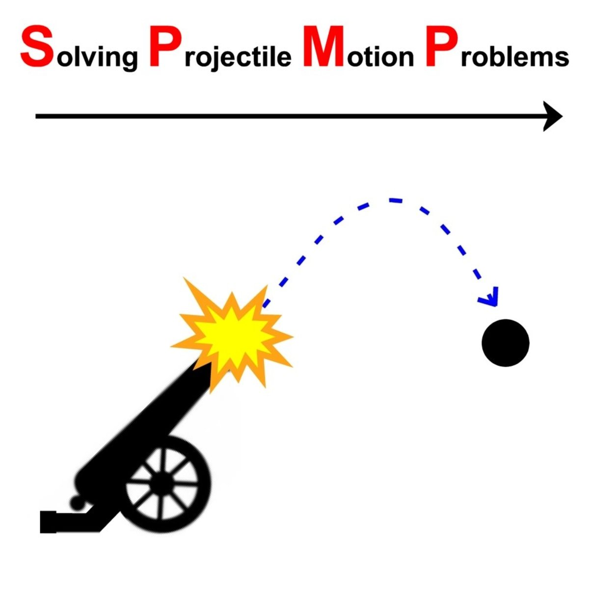Solved Examples Of Equations Motion