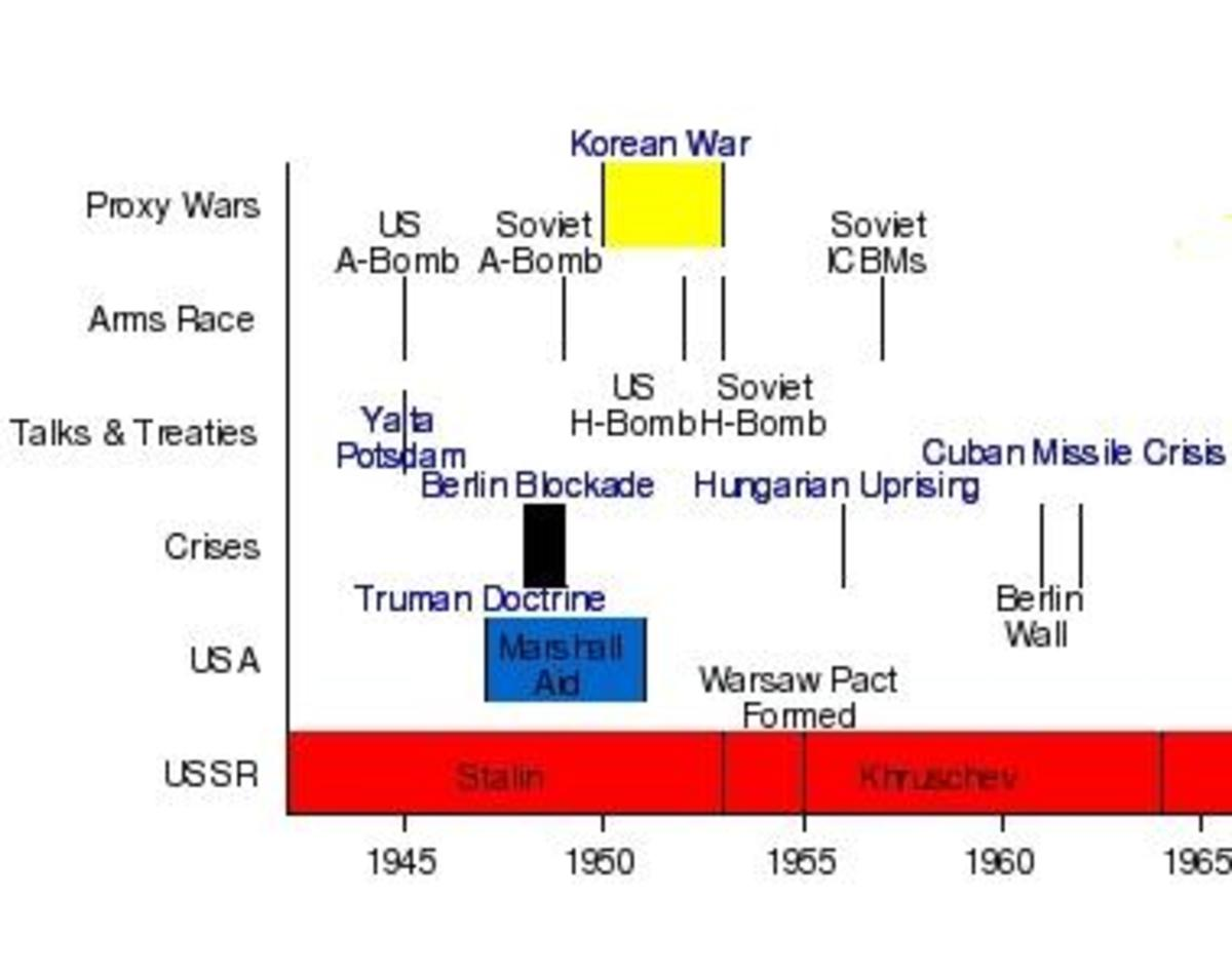 Us History Cold War Intrigue