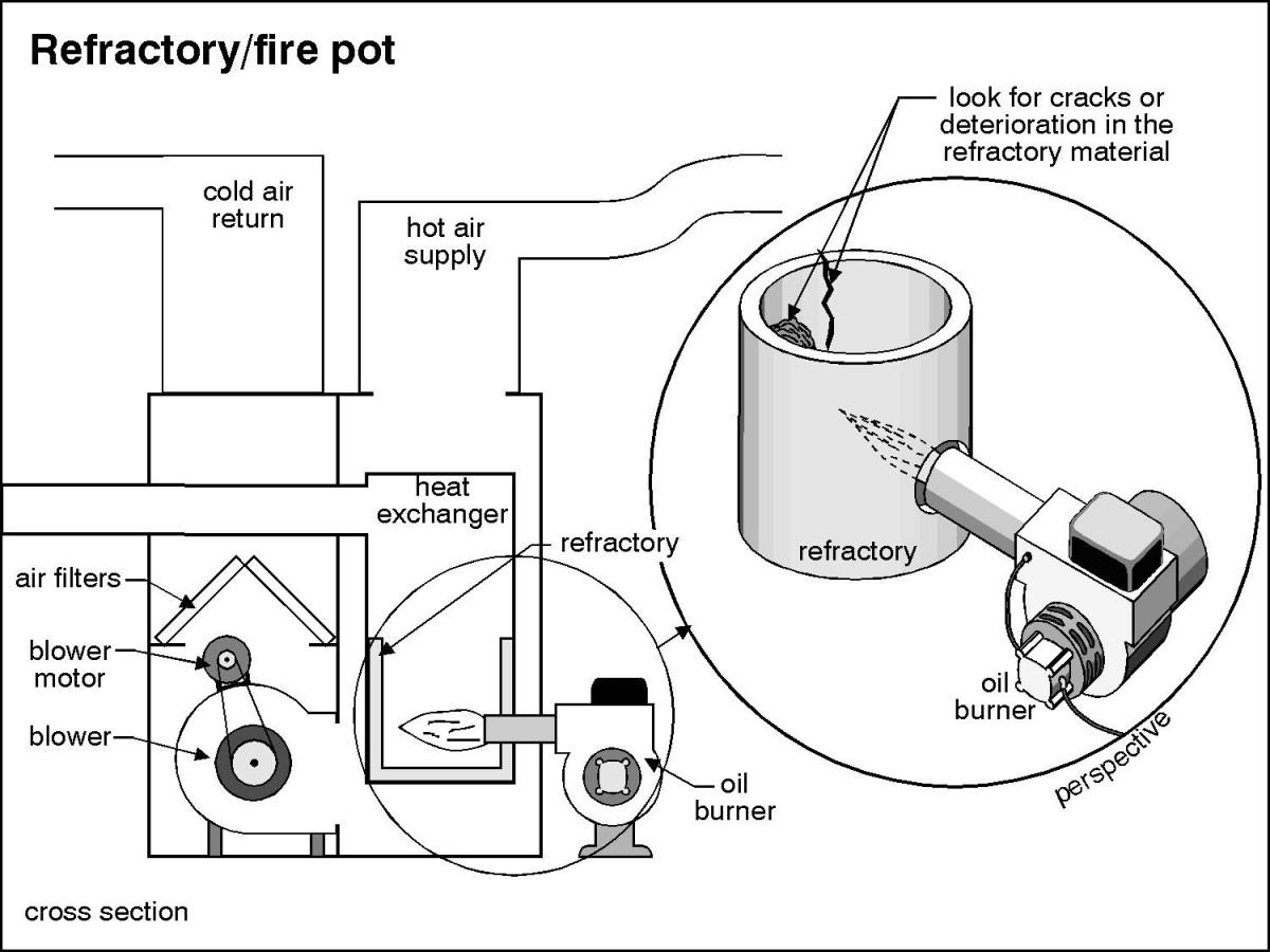 How To Clean A Furnace Flame Sensor