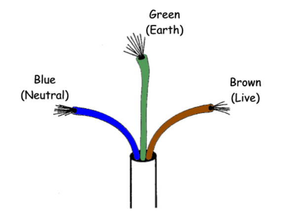 Electrical Wire Color Coding | HubPages