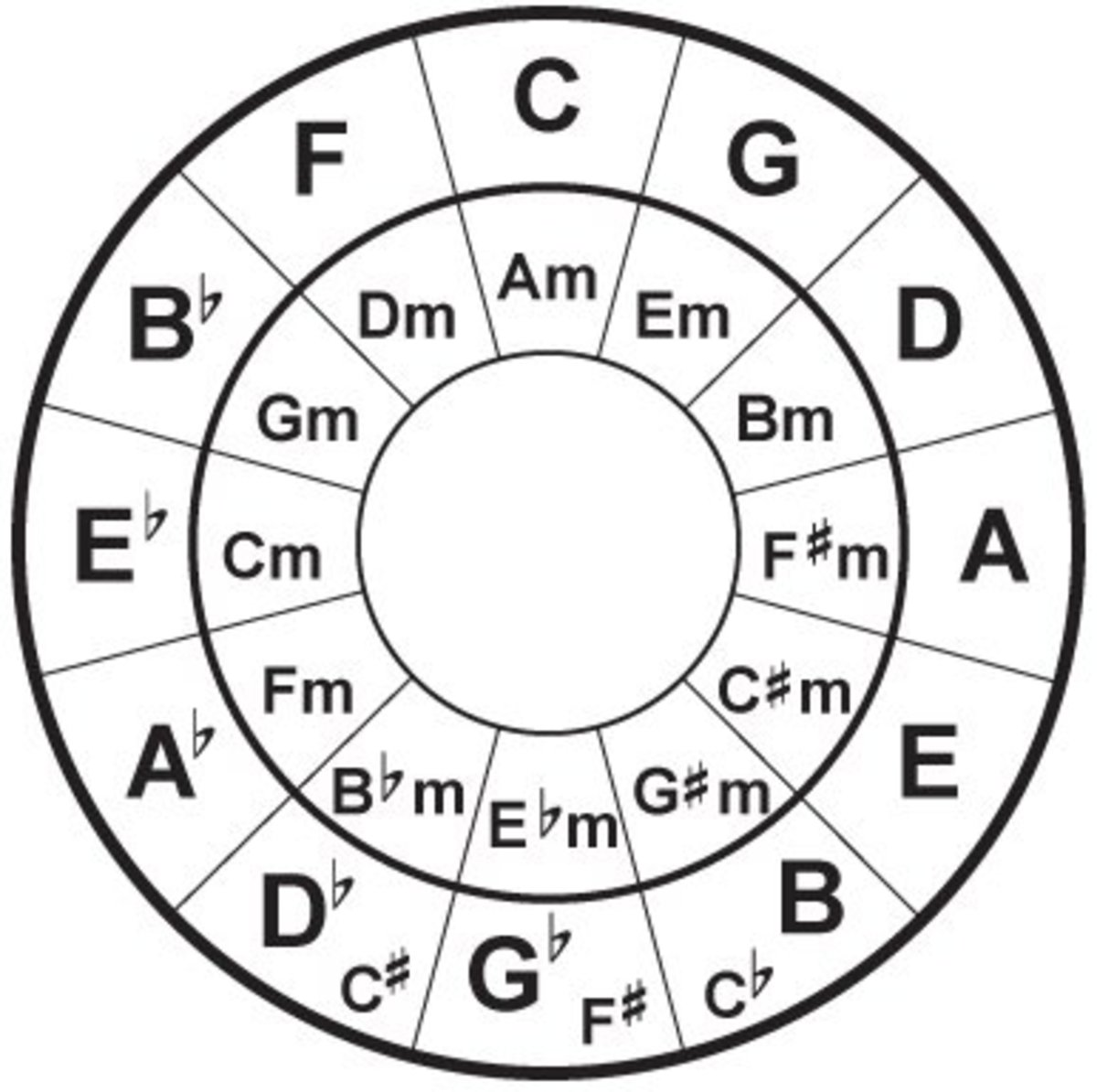 Easy Circle Of Fifths Chords For R Amp B