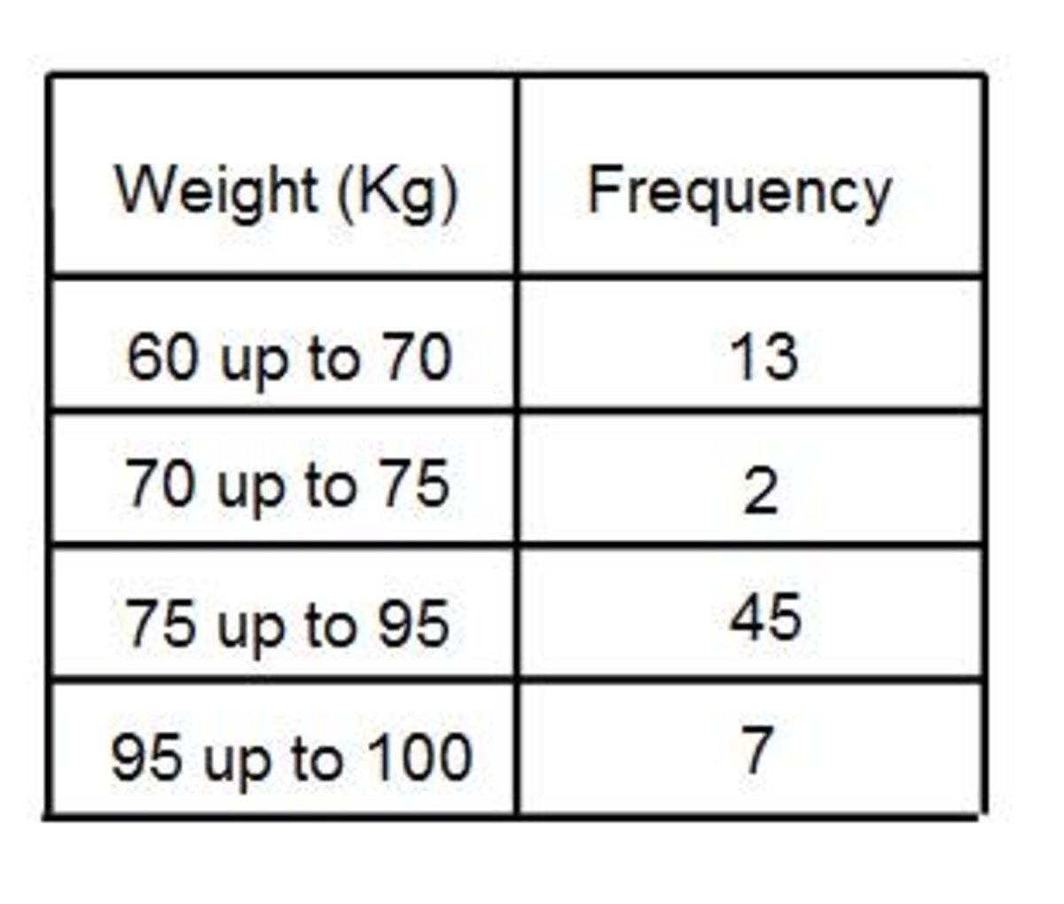 Grouped Frequency Table Definition Math