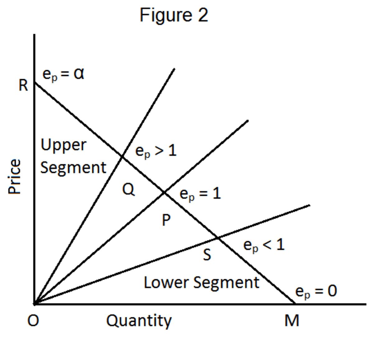 Four Methods Of Measuring Price Elasticity Of Demand