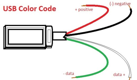 mini usb wiring diagram wiring diagram mini usb connections diagram jodebal