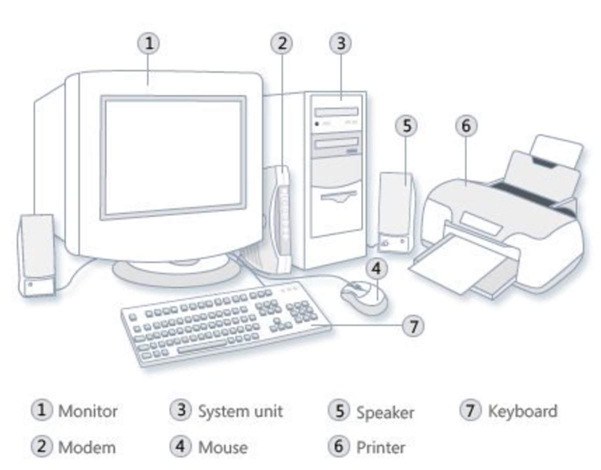 Disassembling And Assembling The Computer System
