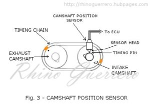 DTC P0340 Camshaft Position Sensor Circuit Malfunction Diagnosis | AxleAddict