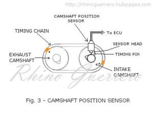 DTC P0340Camshaft Position Sensor Circuit Malfuction