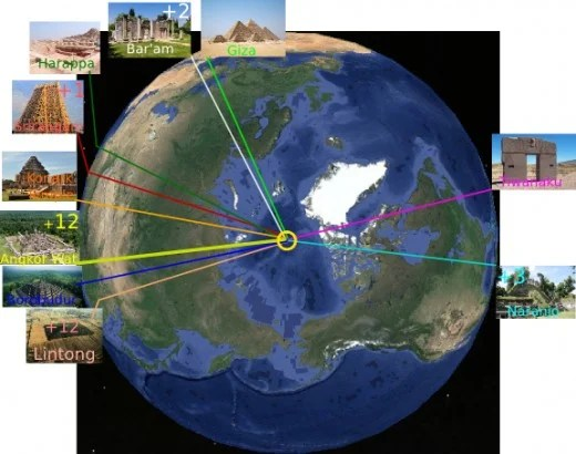 There are many ancient temples and pyramids aligned to the current North pole. Of the 228 selected structures 43 of them are exactly aligned to the current North pole. How coincidental is that?