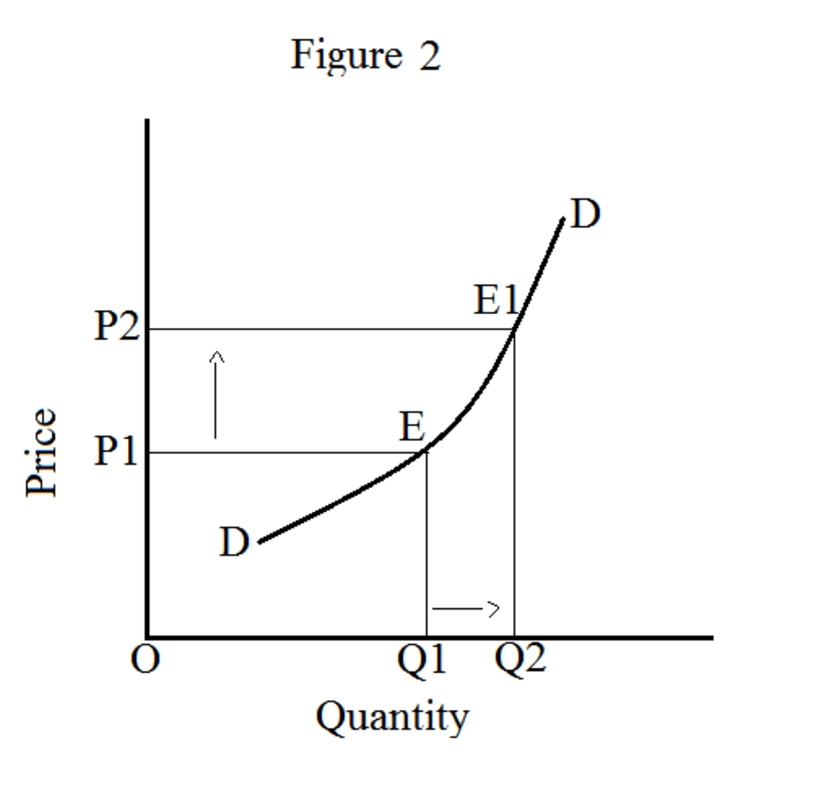 30 The Mc Curves In The Diagram Slope Upward Because Of
