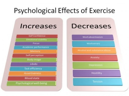 The efficacy of exercise in the regulation of psychological behaviors