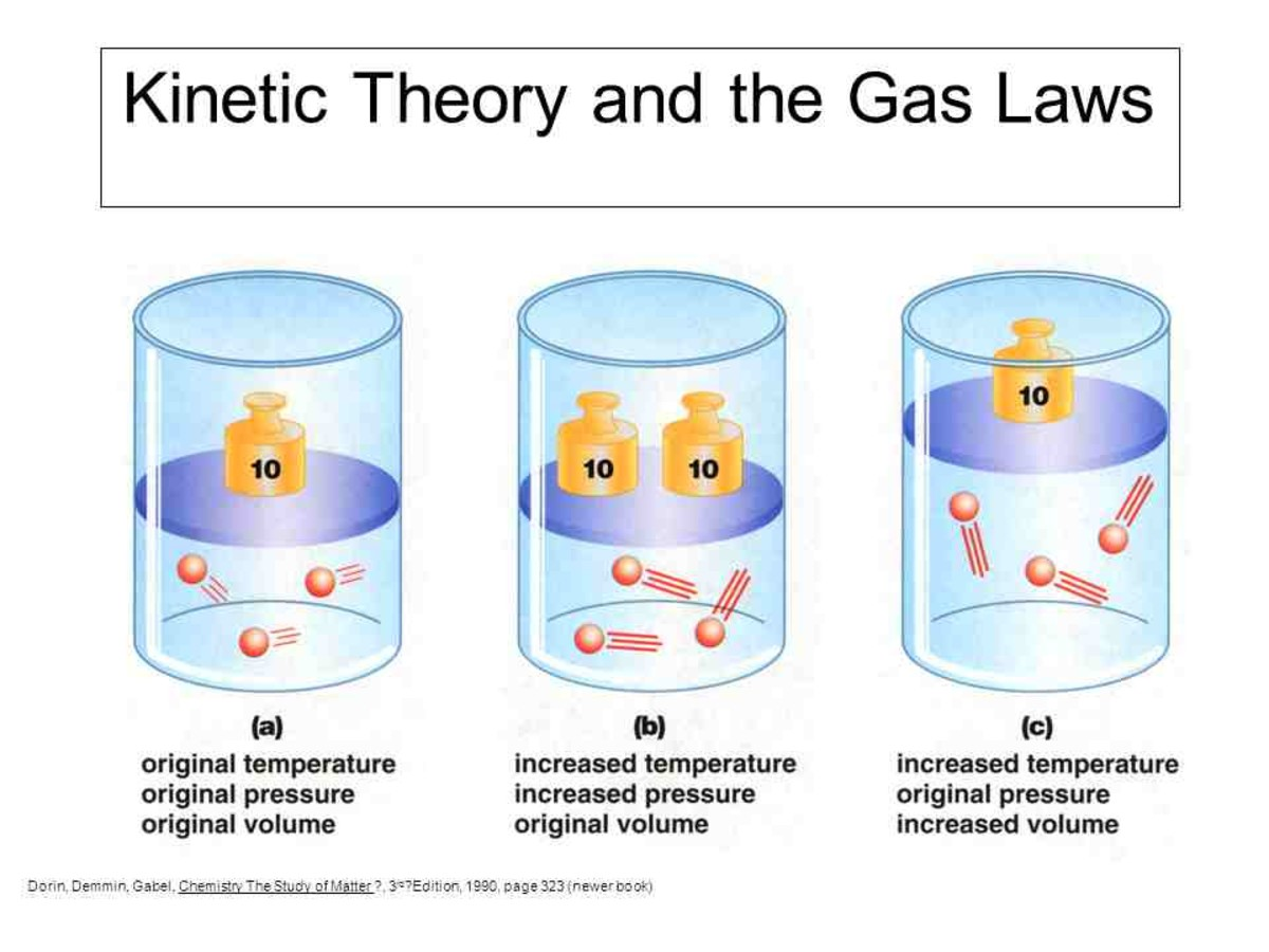 The Theories And Behavior Of Gas