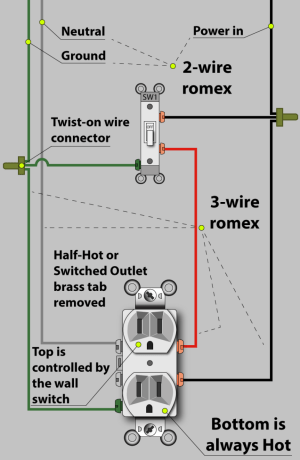 electrical  Wiring outlet with a switch for garbage
