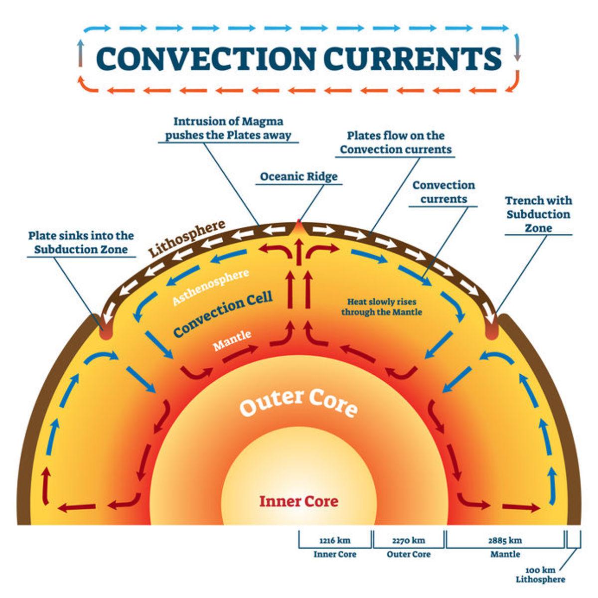 The History Of Plate Tectonics