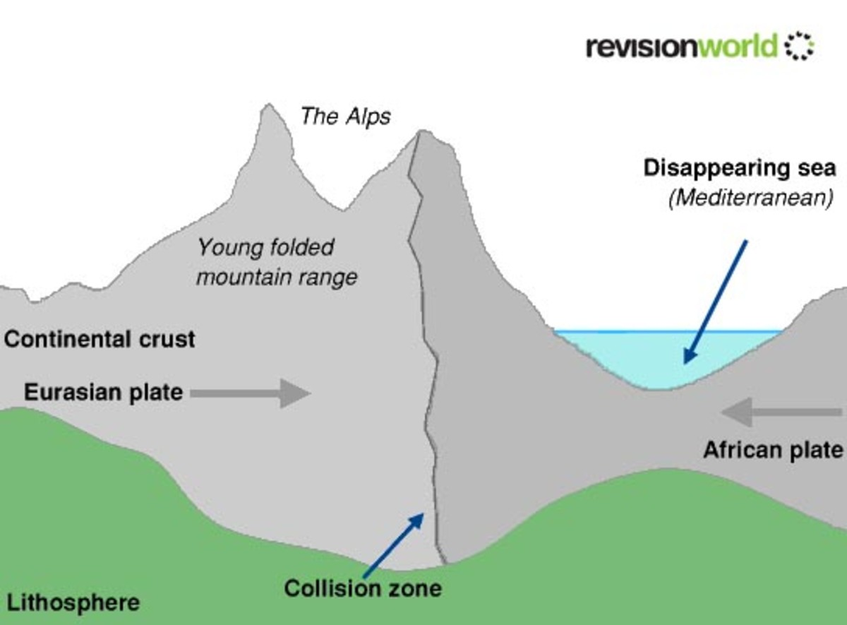 Types And How Mountains Are Formed For Kids
