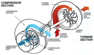 What Happens When the Turbo Stops in Your Car? | AxleAddict