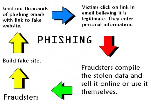 How Phishing Works