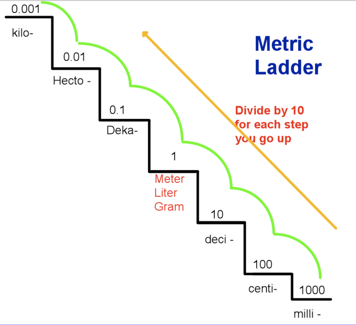 Converting Within The Metric System Using The Metric