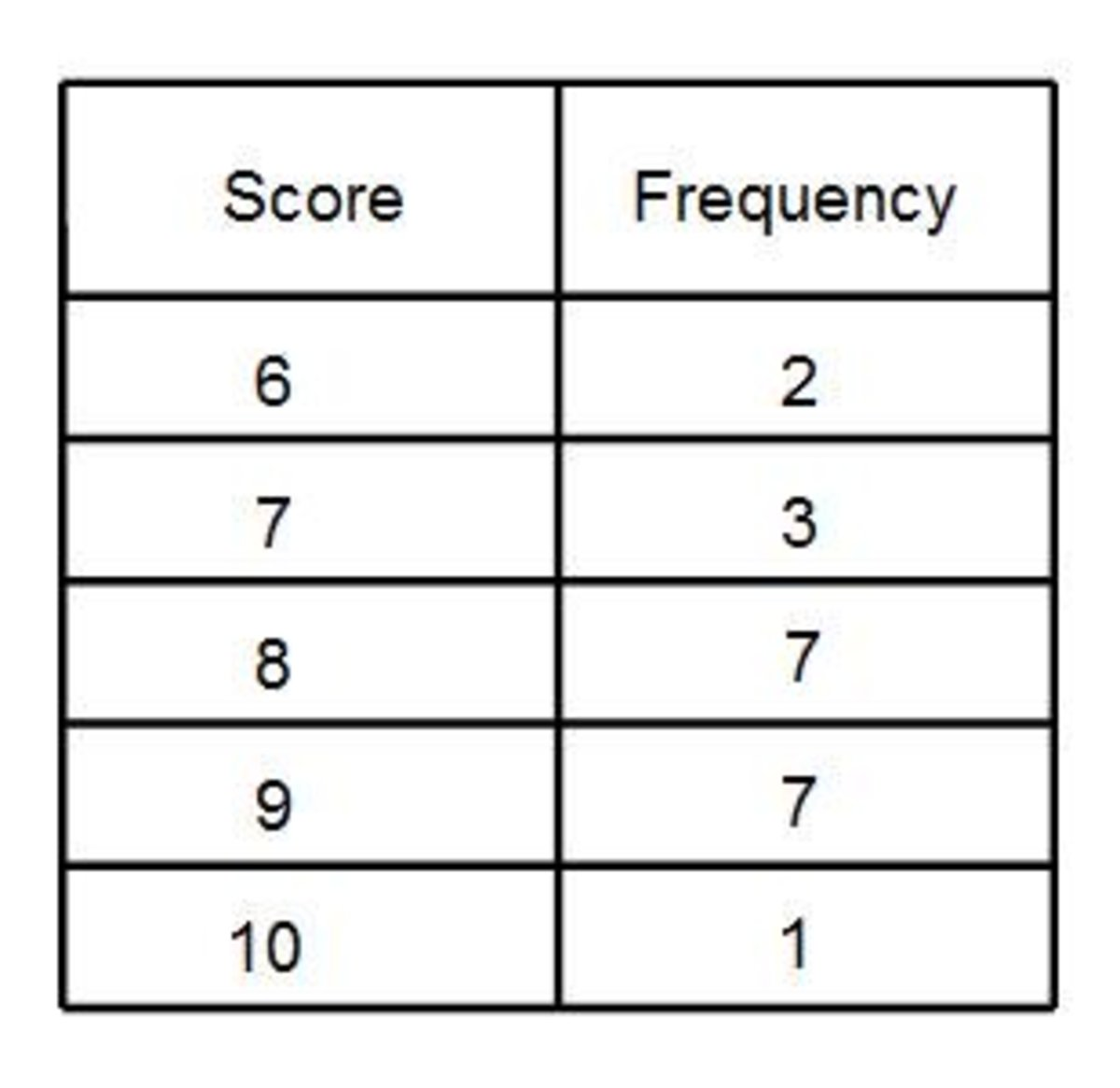 How To Get The Mean Average From A Frequency Table