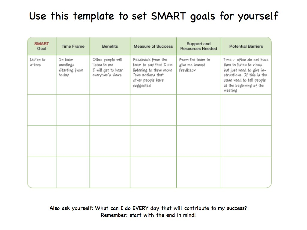 Smart Goals For Managers And Their Teams