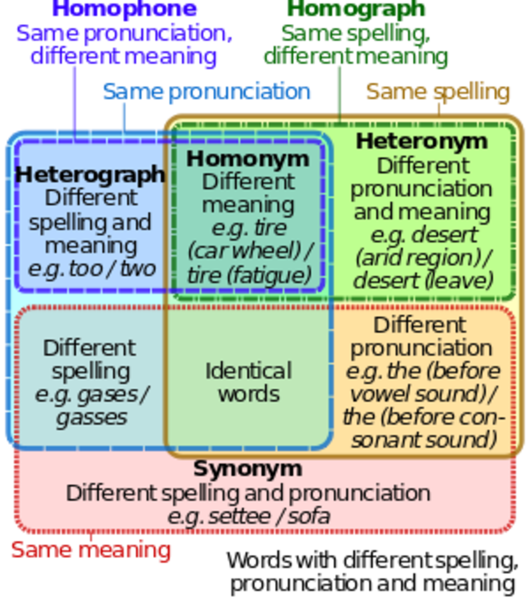 Homonyms Homophones And Homographs For Esl Students