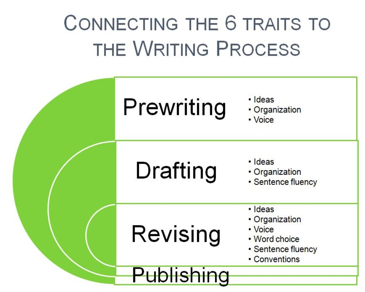 Effective Strategies For Teaching Writing To Struggling