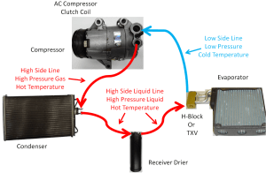 DIY Auto Service: Air Conditioning (AC) System Operation