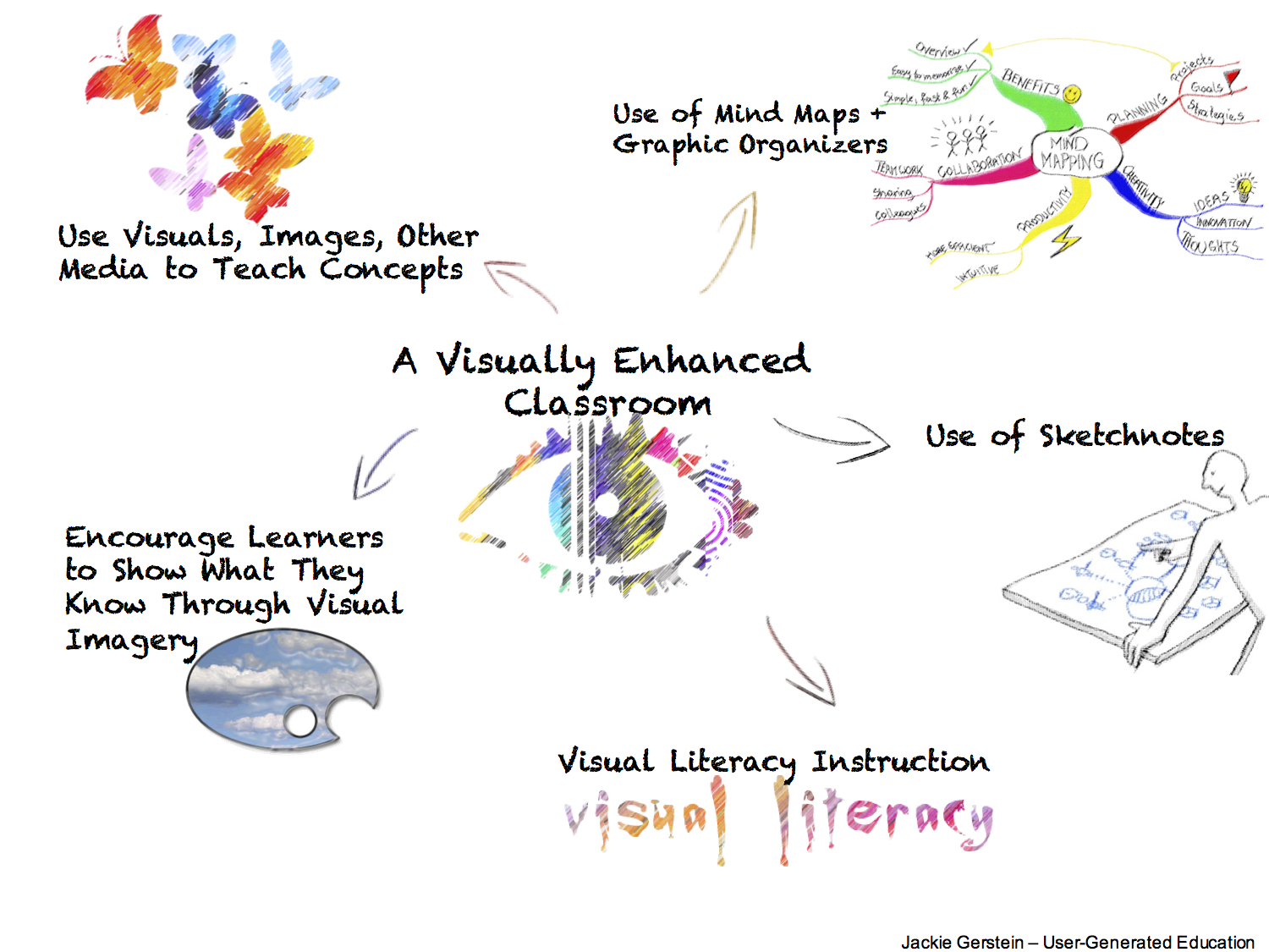 Schools Need To Include More Visual Based Learning