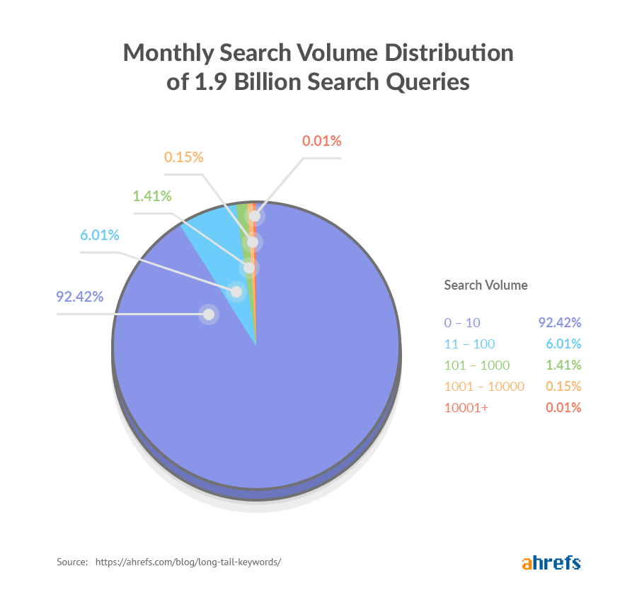 Monthly Search Volume Distribution of 1.9 Billion Search Queries