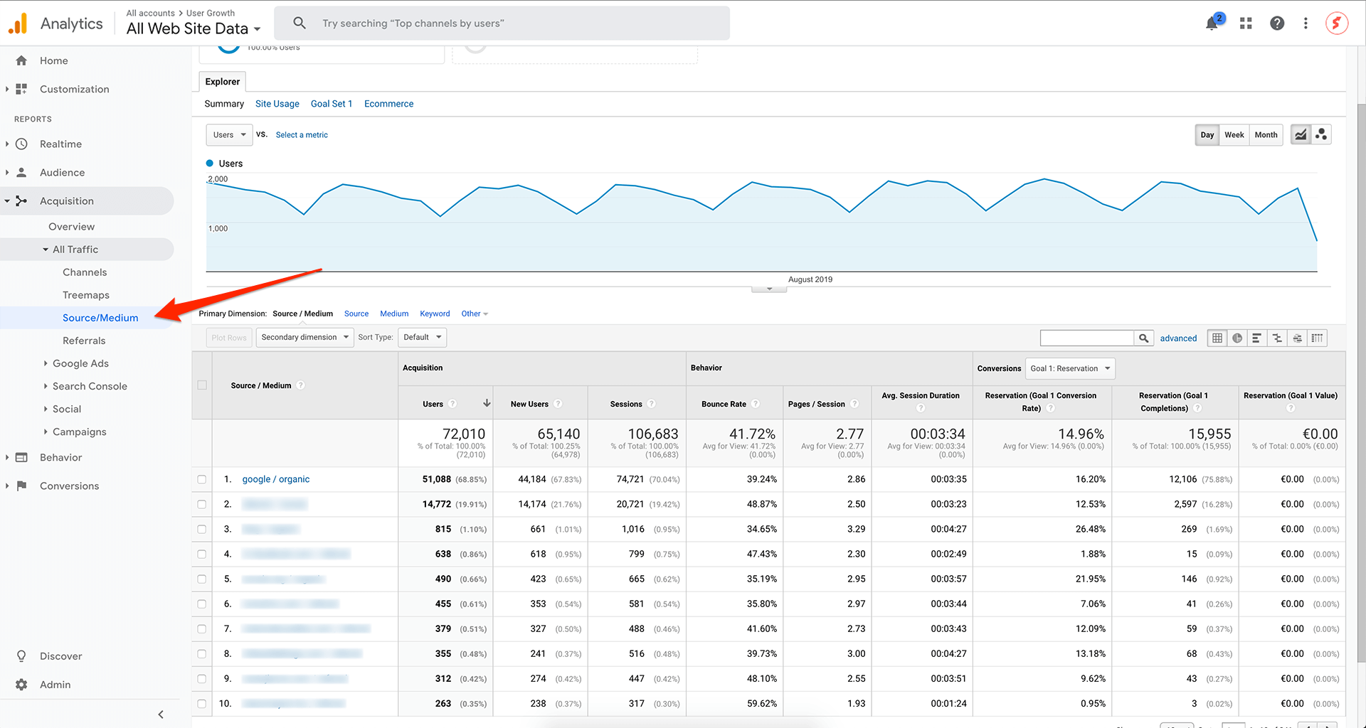 Finding pages with the most organic traffic via Google Analytics
