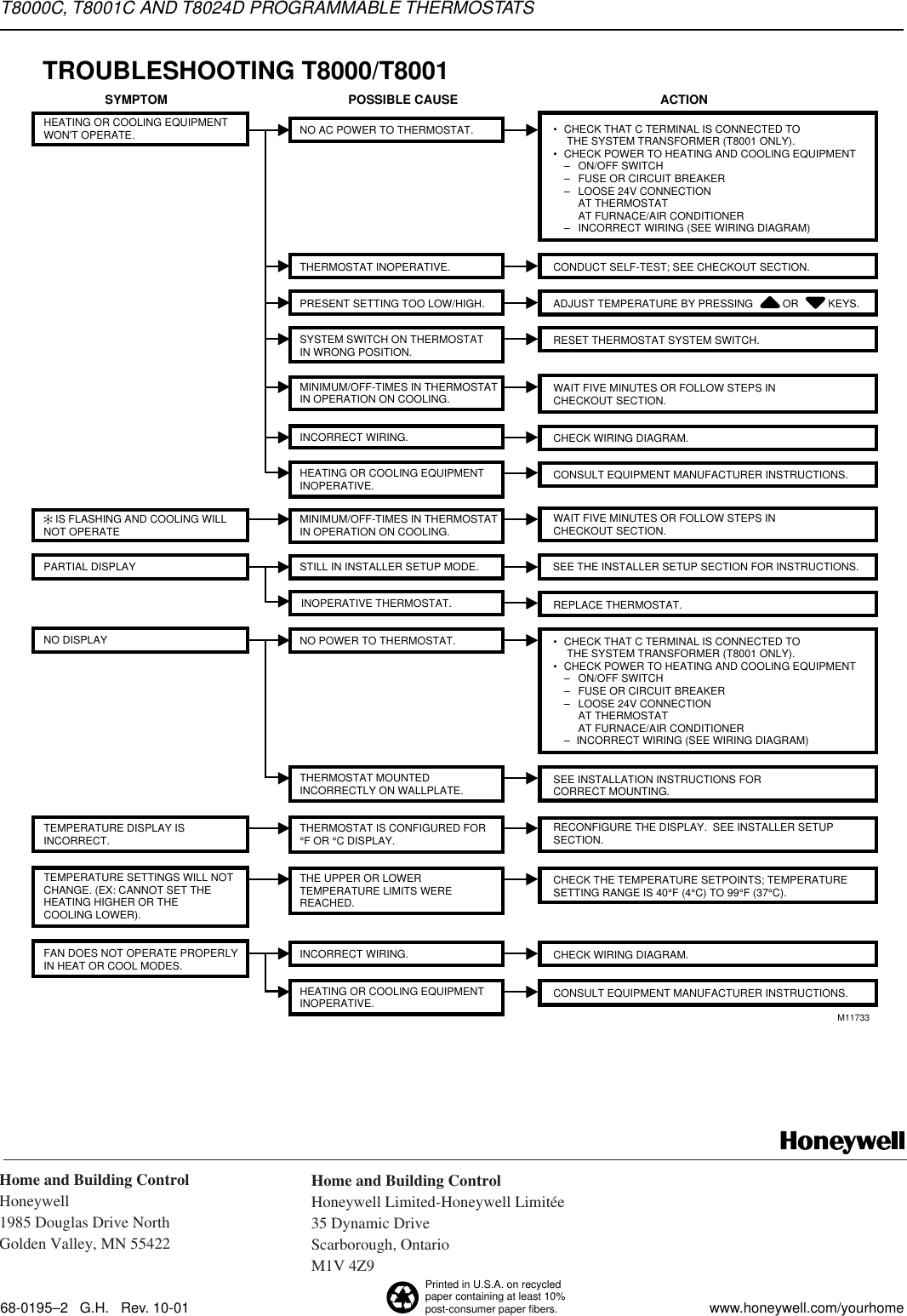 Honeywell T D Users Manual 68
