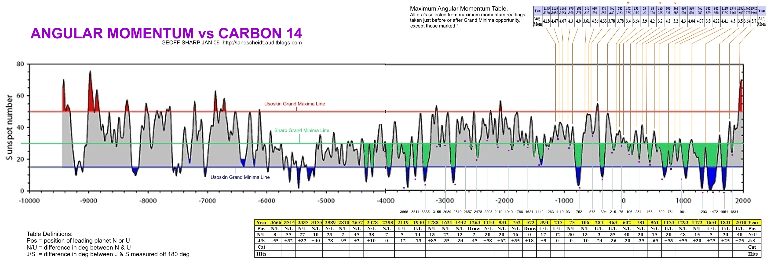 More Revisions To The Nasa Solar Cycle Prediction Watts Up With That Magnetic Motor Starter Wiring Diagram Http Wwwdocstoccom Docs Usoskin Et Al Has It Wrong By Leaving Out Grand Minima Like Dalton Sharp Have Revised Usoskins Graph Which Now Clearly Shows A 172 Yr Recurring
