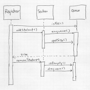 Sequence Diagram Exercises