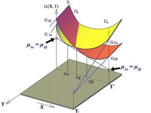 MECH 6661  Thermodynamics of Materials and Phase