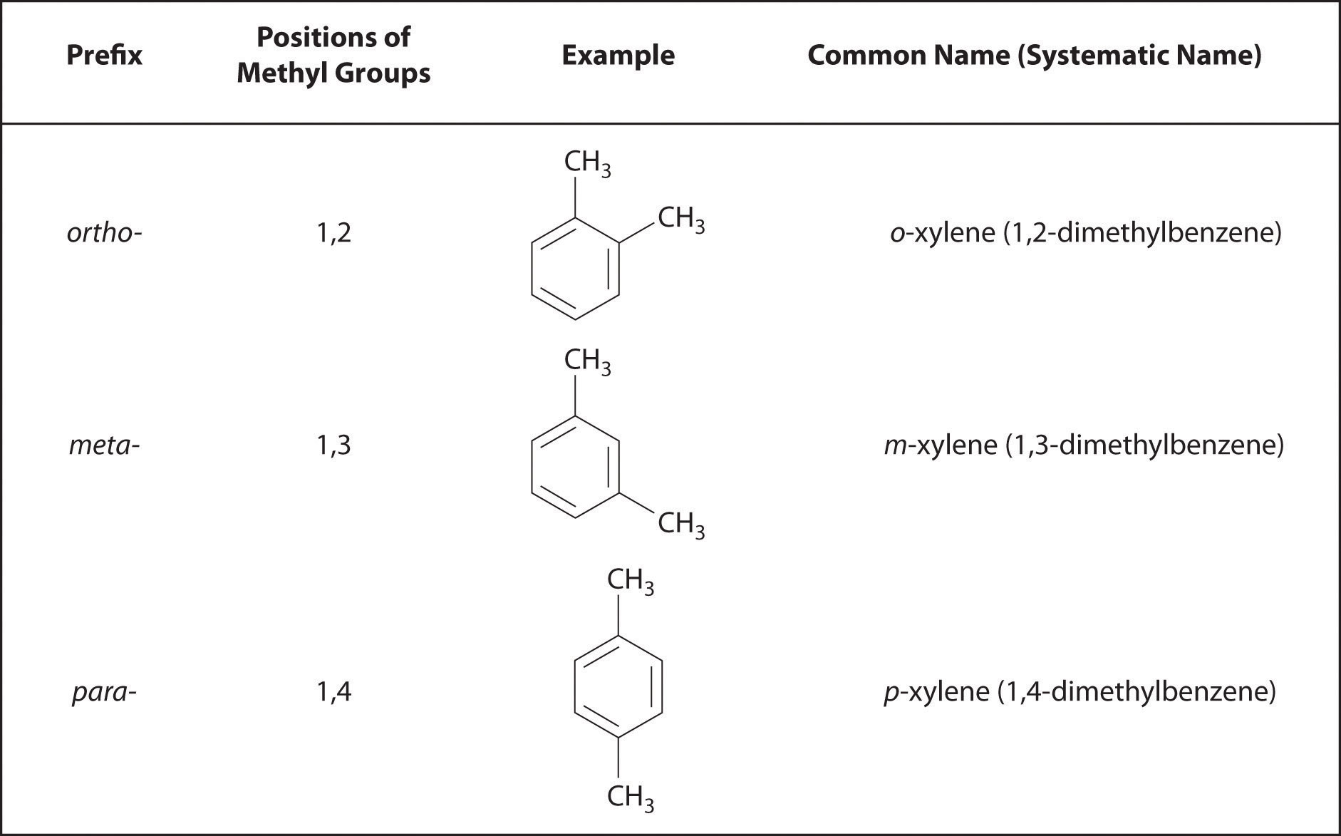 Functional Groups And Classes Of Organic Compounds