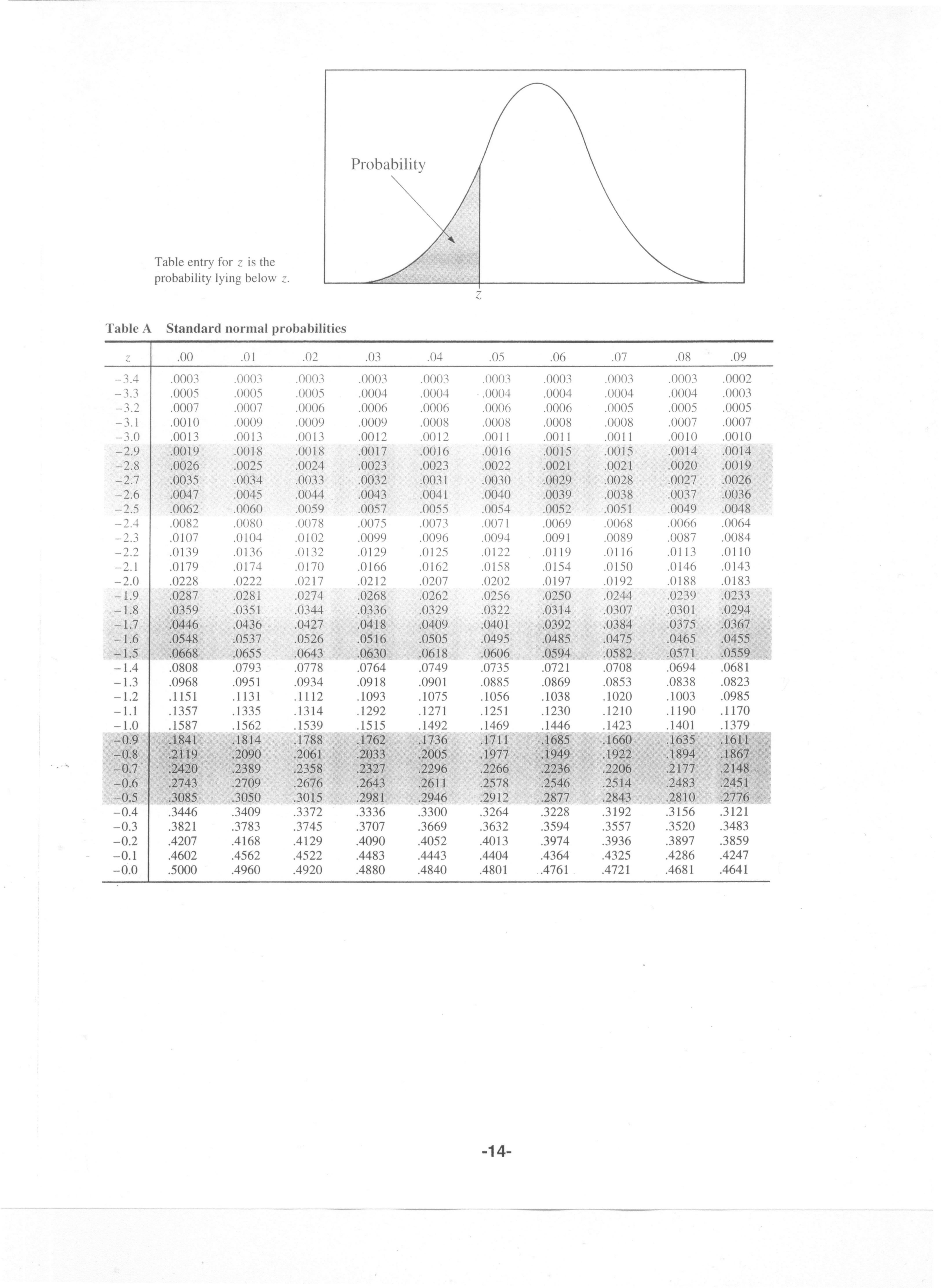 Z Score Sheet