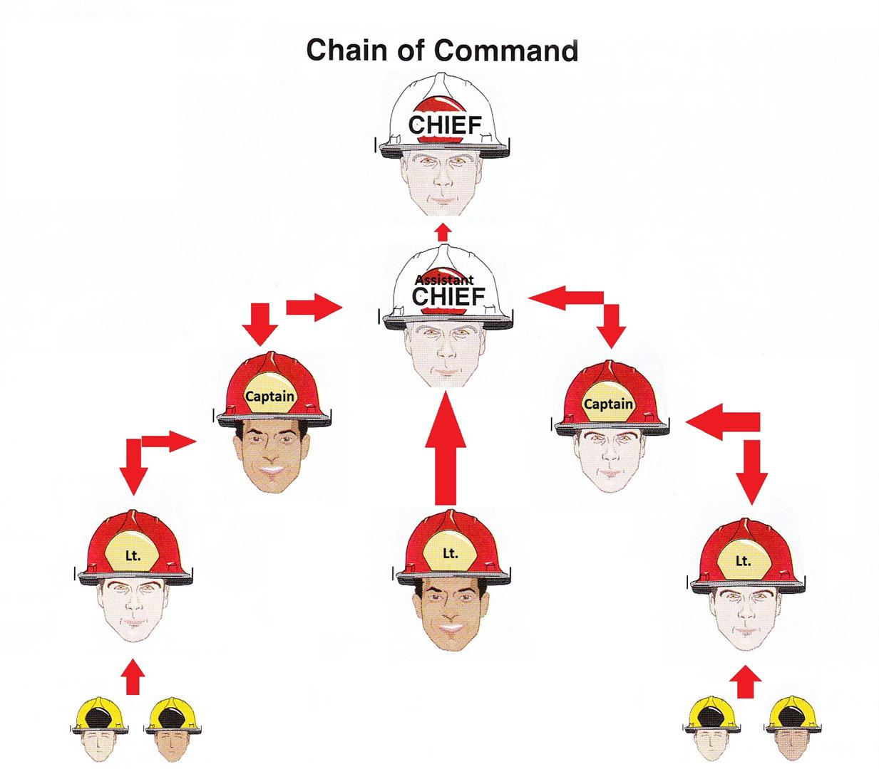 Chapter 1 The History And Orientation Of The Fire Service