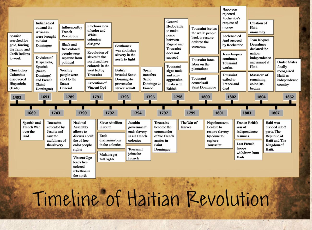 Final Haitian Revolution On Emaze