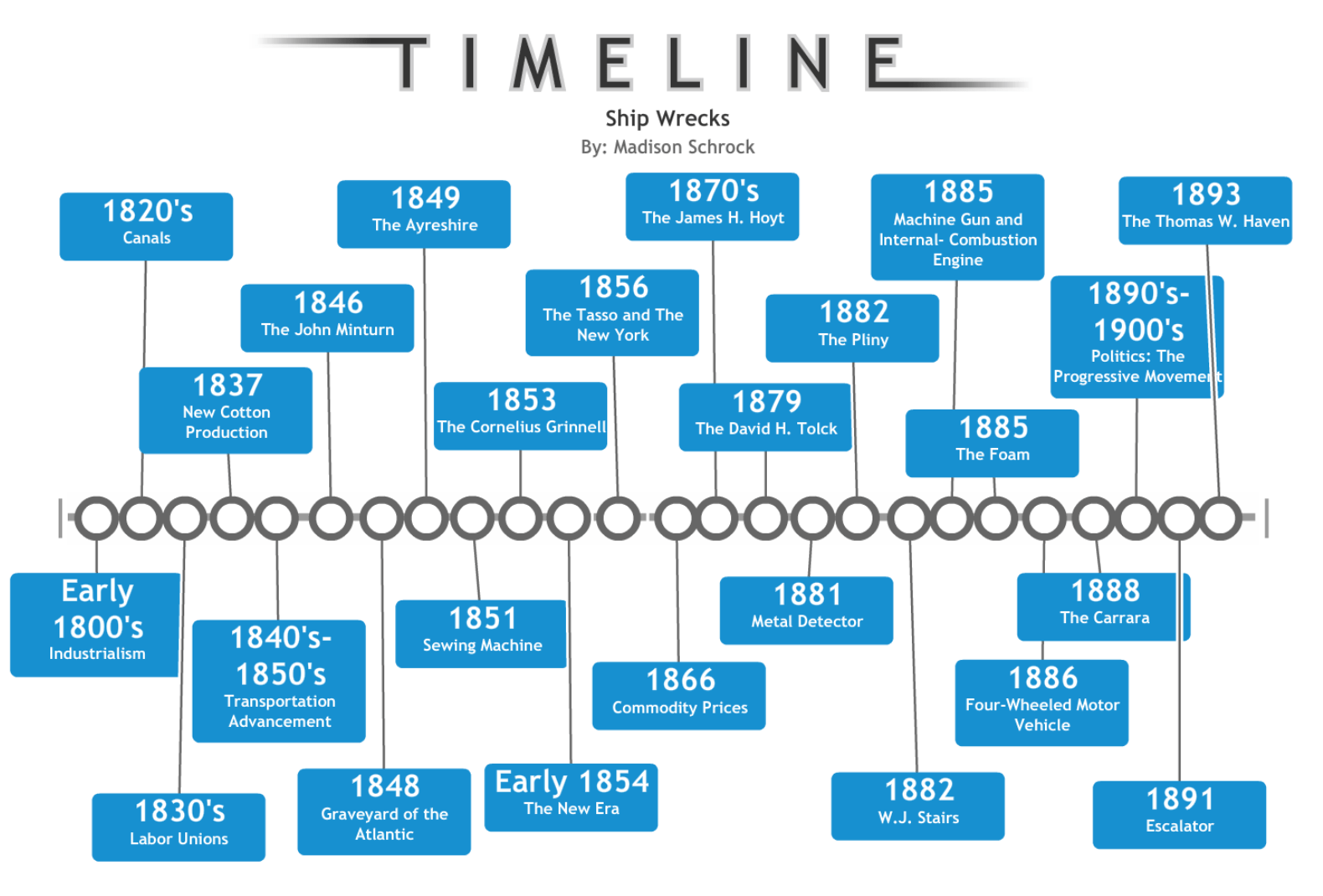 Agricultural Revolution Timeline Pictures To Pin On