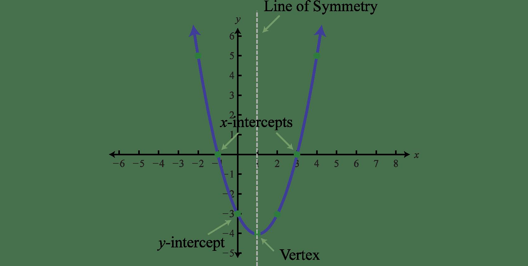 Quadratic Functions On Emaze